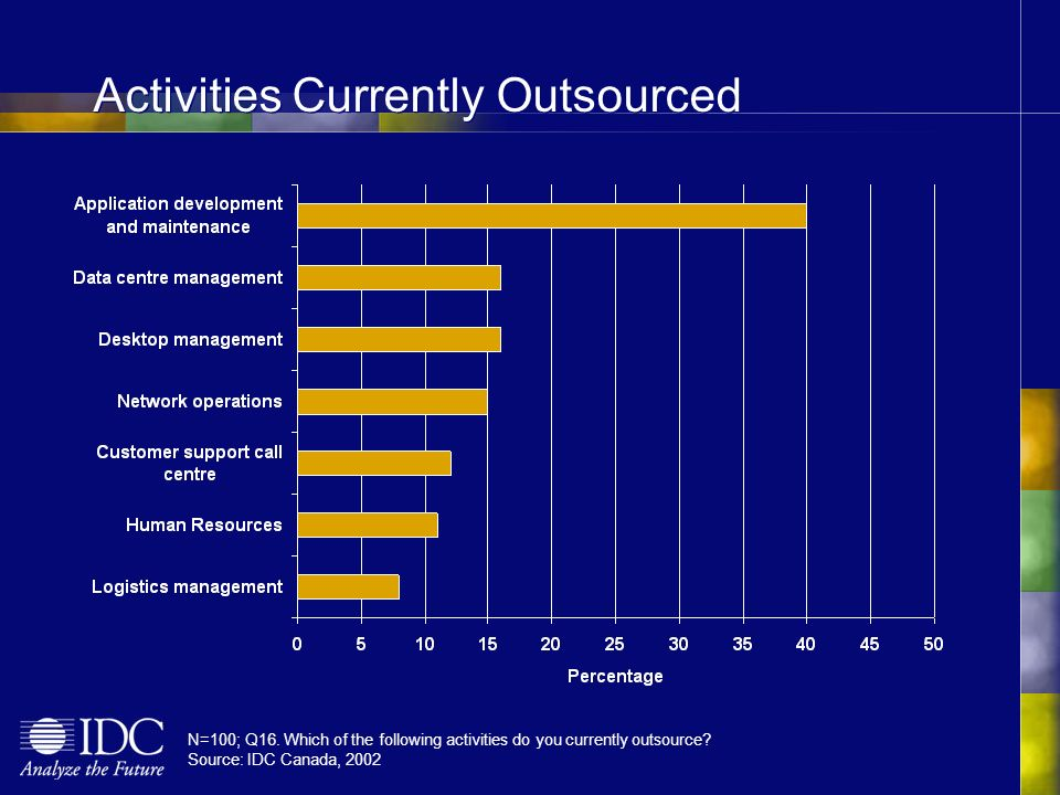 N=100; Q16. Which of the following activities do you currently outsource.