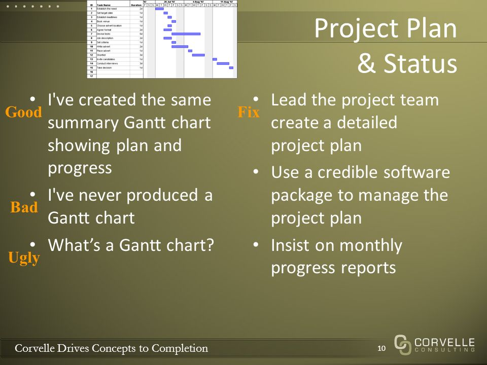 Corvelle Drives Concepts to Completion Project Plan & Status I ve created the same summary Gantt chart showing plan and progress I ve never produced a Gantt chart Whats a Gantt chart.