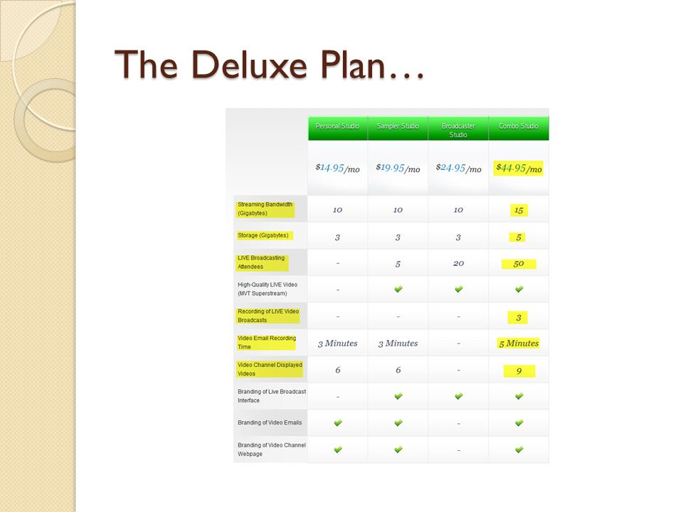 The Deluxe Plan…