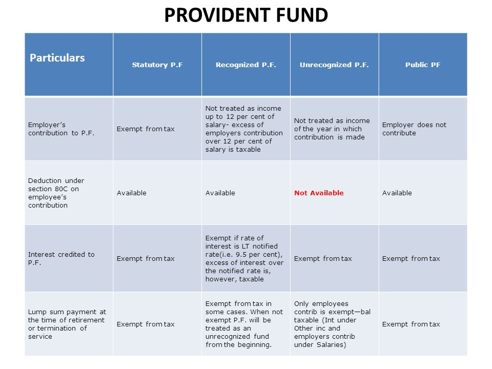 PROVIDENT FUND Particulars Statutory P.FRecognized P.F.Unrecognized P.F.Public PF Employers contribution to P.F.