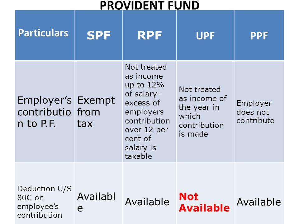 PROVIDENT FUND Particulars SPFRPF UPFPPF Employers contributio n to P.F.