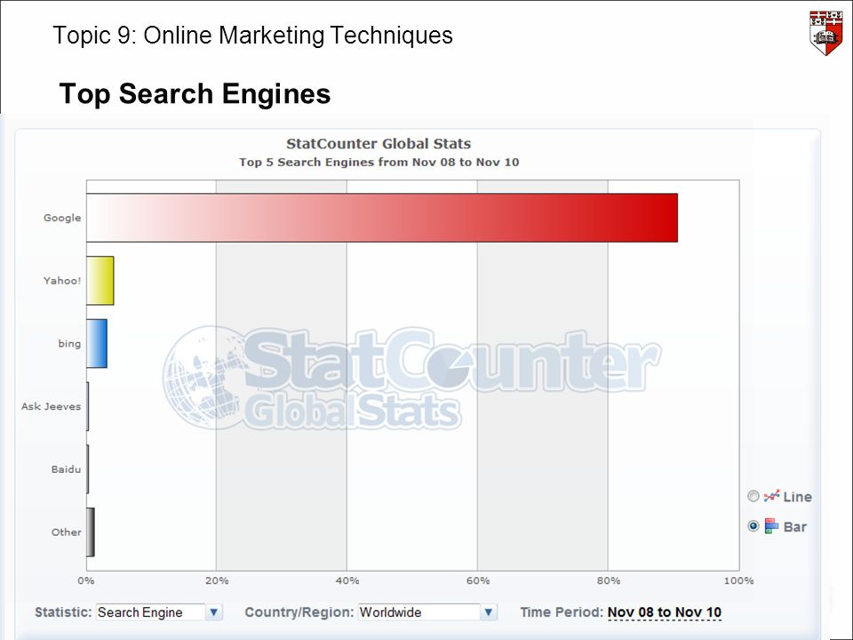 INS3080: IT in Insurance – James Abela – – 2011/12 – v2.0 Topic 9: Online Marketing Techniques Top Search Engines