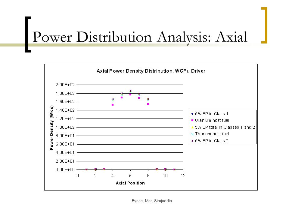 Fynan, Mar, Sirajuddin Power Distribution Analysis: Axial