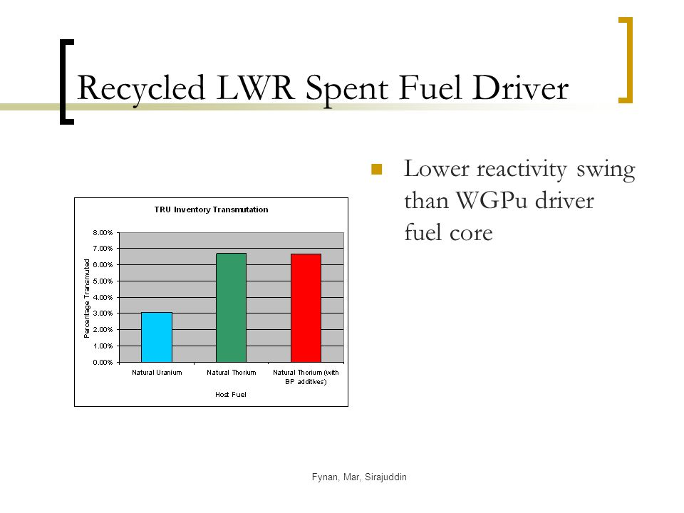 Fynan, Mar, Sirajuddin Recycled LWR Spent Fuel Driver Lower reactivity swing than WGPu driver fuel core