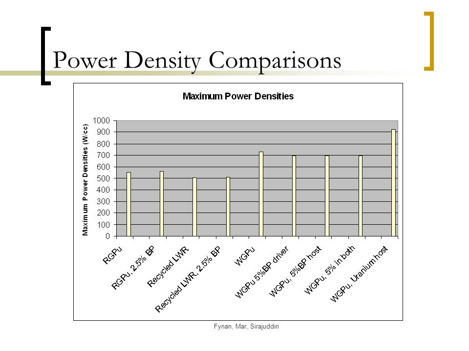 Fynan, Mar, Sirajuddin Power Density Comparisons