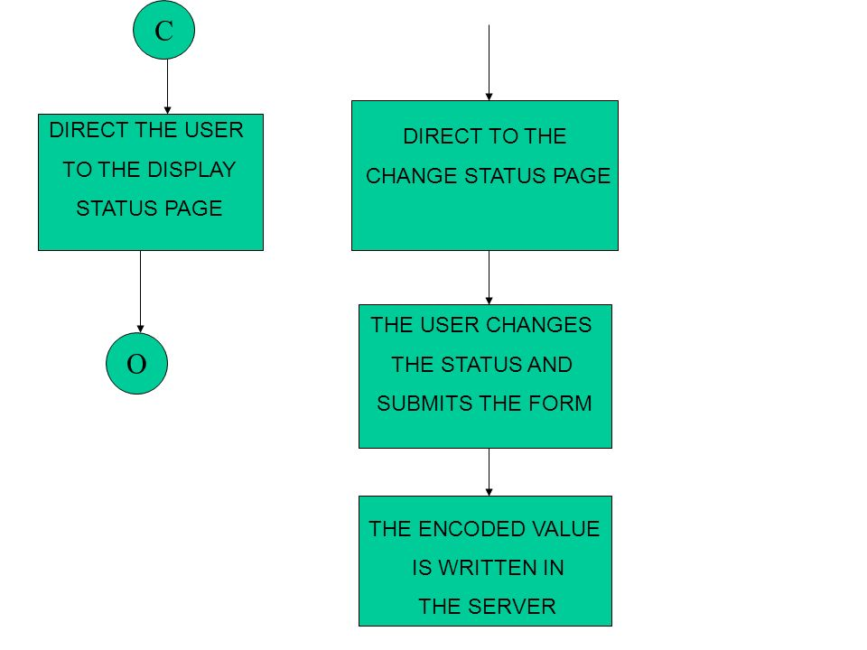 DIRECT TO THE CHANGE STATUS PAGE DIRECT THE USER TO THE DISPLAY STATUS PAGE O THE USER CHANGES THE STATUS AND SUBMITS THE FORM THE ENCODED VALUE IS WRITTEN IN THE SERVER C
