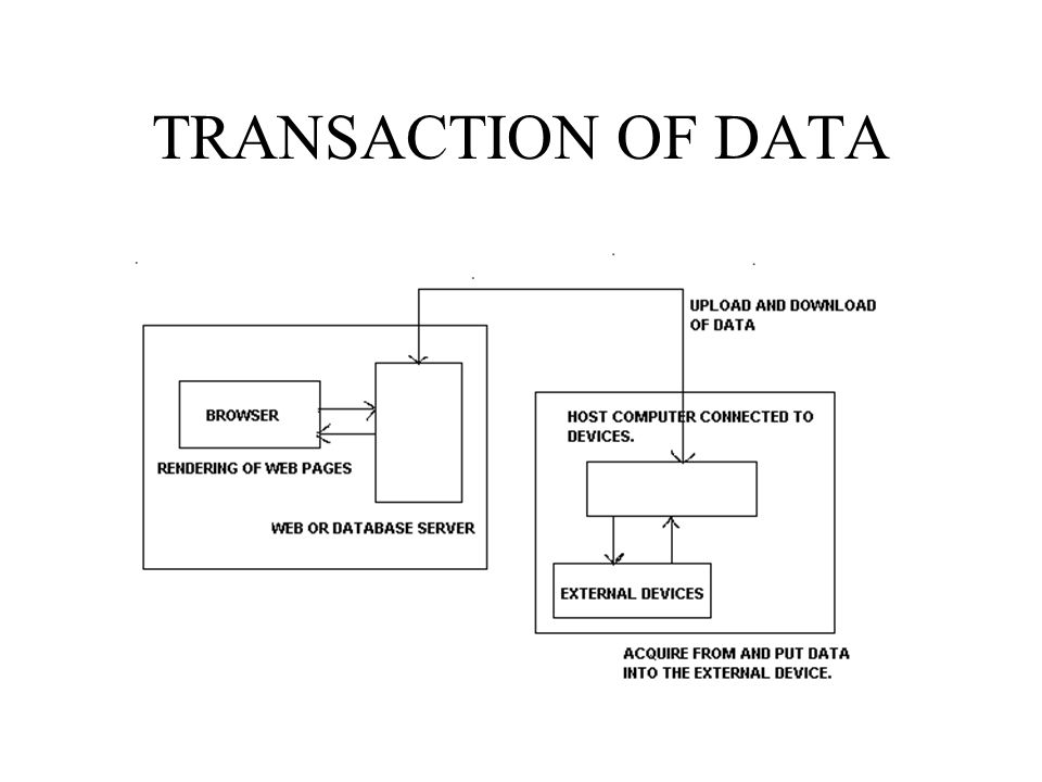 TRANSACTION OF DATA
