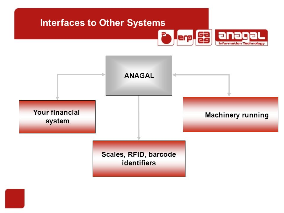Your financial system Machinery running Scales, RFID, barcode identifiers ANAGAL Interfaces to Other Systems