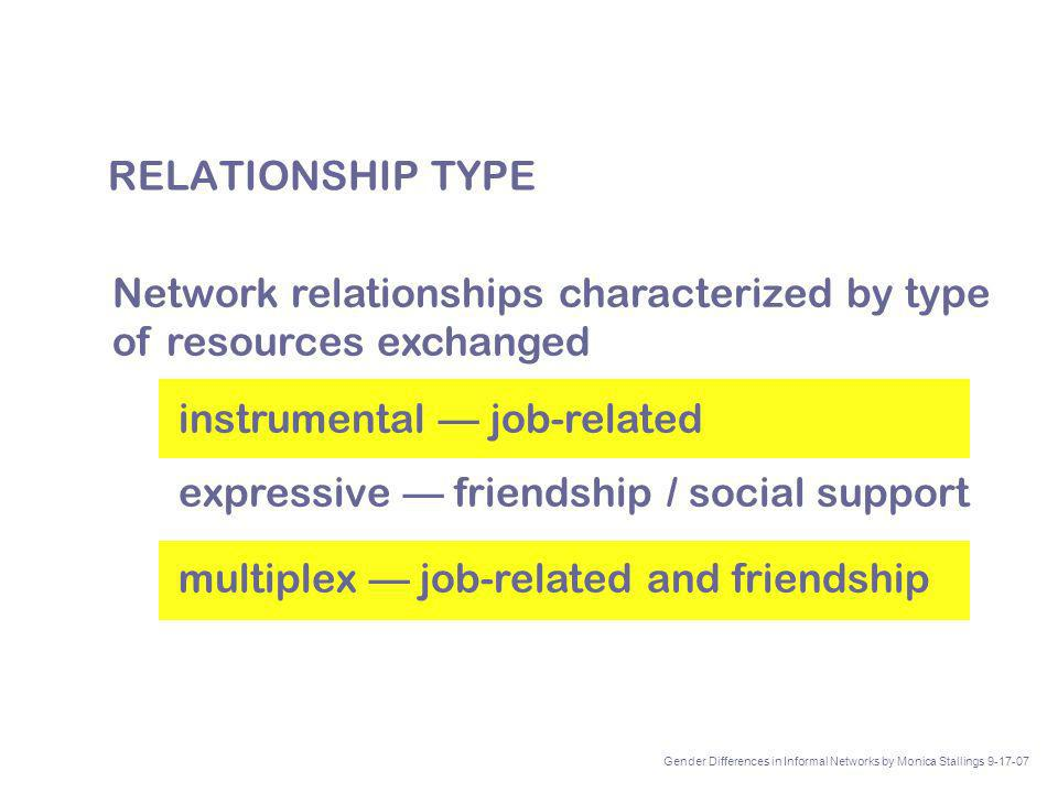 Network relationships characterized by type of resources exchanged instrumental job-related expressive friendship / social support multiplex job-related and friendship RELATIONSHIP TYPE Gender Differences in Informal Networks by Monica Stallings 9-17-07