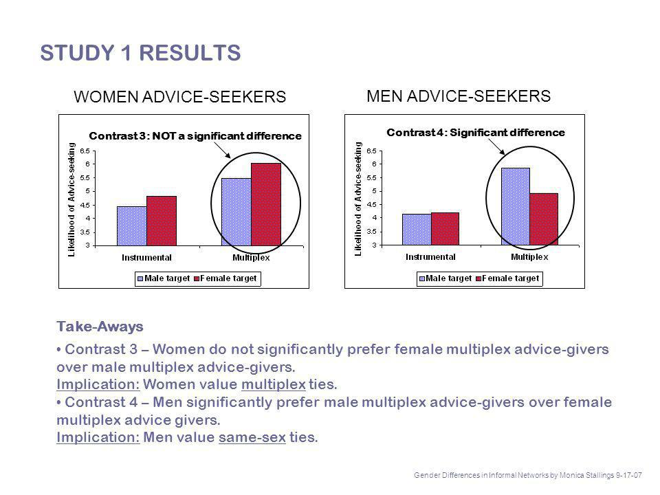 STUDY 1 RESULTS Take-Aways Contrast 3 – Women do not significantly prefer female multiplex advice-givers over male multiplex advice-givers.