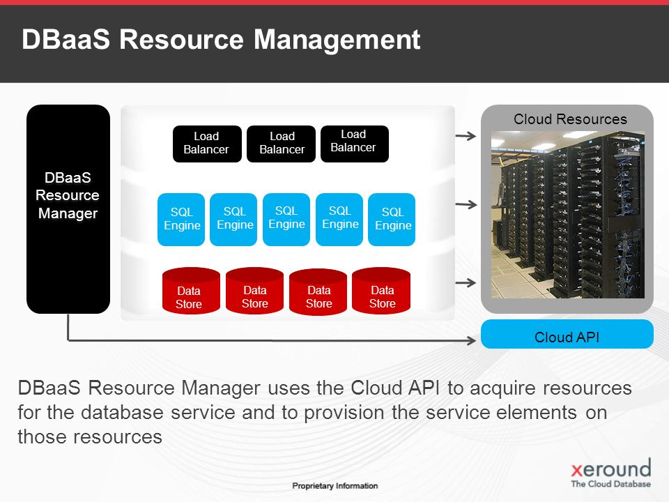 DBaaS Resource Manager uses the Cloud API to acquire resources for the database service and to provision the service elements on those resources Cloud Resources Load Balancer Load Balancer Load Balancer SQL Engine SQL Engine SQL Engine SQL Engine SQL Engine Data Store Data Store Data Store Data Store DBaaS Resource Manager DBaaS Resource Manager Cloud API DBaaS Resource Management