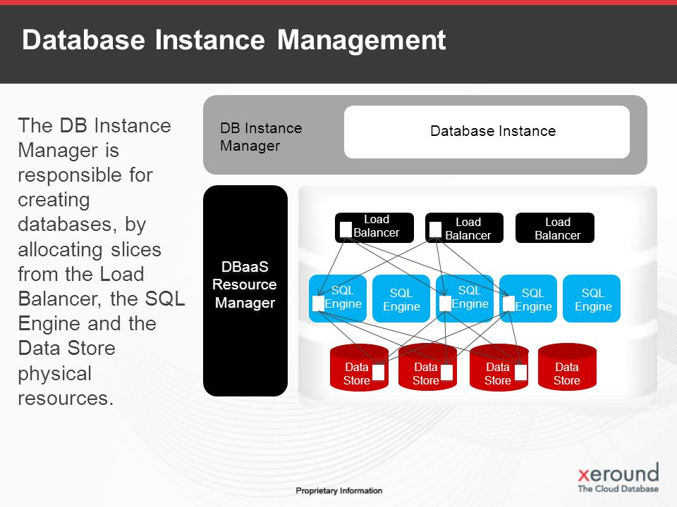 The DB Instance Manager is responsible for creating databases, by allocating slices from the Load Balancer, the SQL Engine and the Data Store physical resources.