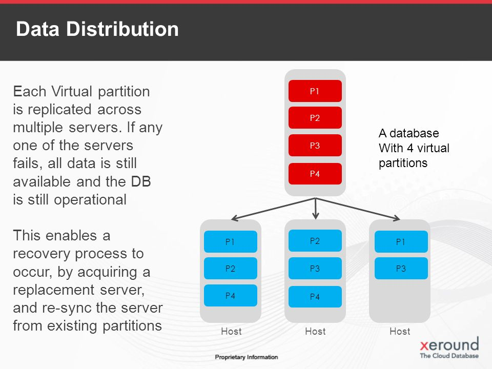 P1 P2 P3 P4 P1 P2 P4 P2 P3 P4 P1 P3 A database With 4 virtual partitions Each Virtual partition is replicated across multiple servers.