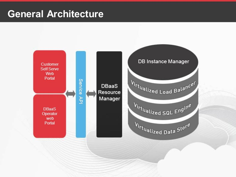 General Architecture DB Instance Manager DBaaS Resource Manager DBaaS Resource Manager Service API Service API DBaaS Operator web Portal Customer Self Serve Web Portal