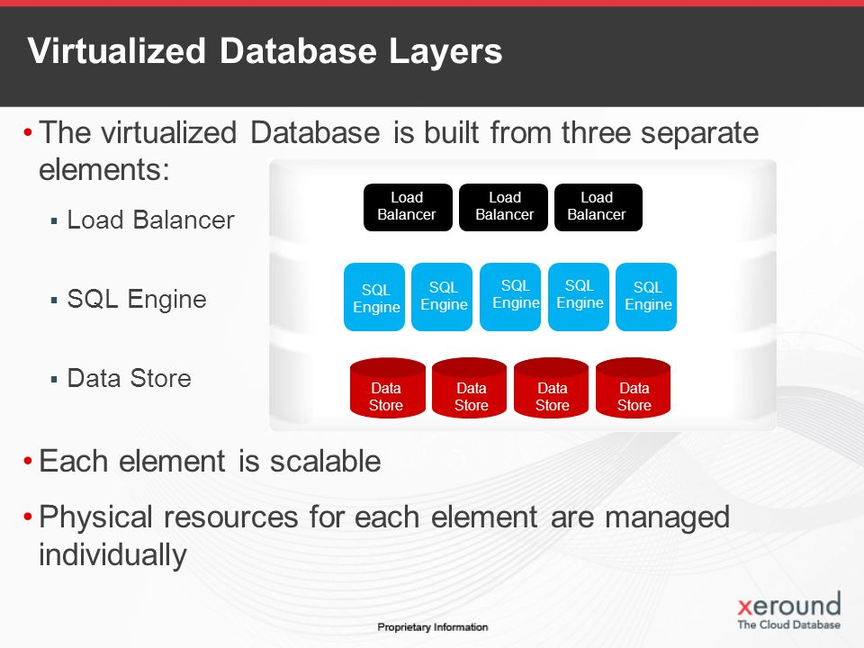 The virtualized Database is built from three separate elements: Load Balancer SQL Engine Data Store Each element is scalable Physical resources for each element are managed individually Load Balancer Load Balancer Load Balancer SQL Engine SQL Engine SQL Engine SQL Engine SQL Engine Data Store Data Store Data Store Data Store Virtualized Database Layers