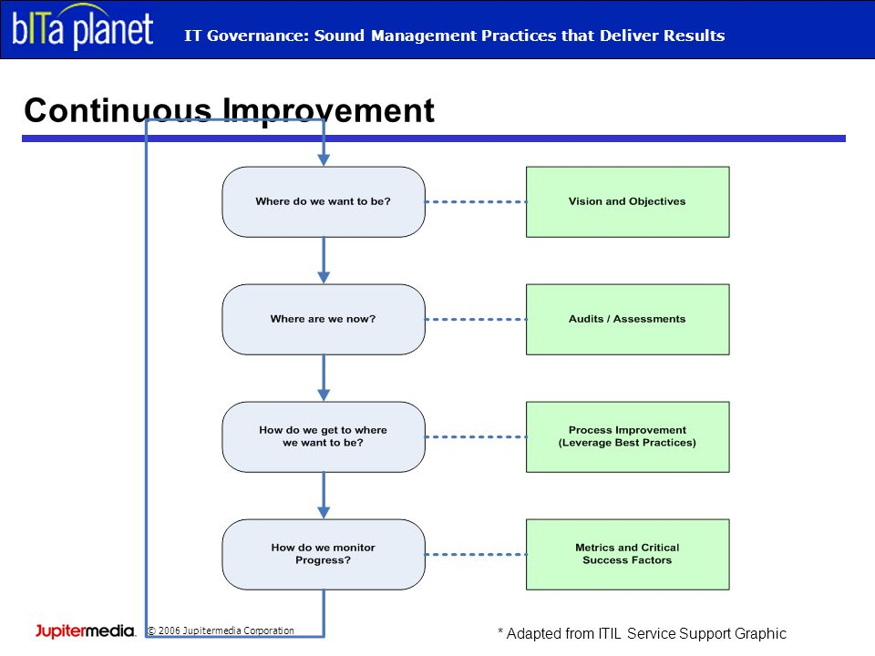 © 2006 Jupitermedia Corporation IT Governance: Sound Management Practices that Deliver Results Continuous Improvement * Adapted from ITIL Service Support Graphic