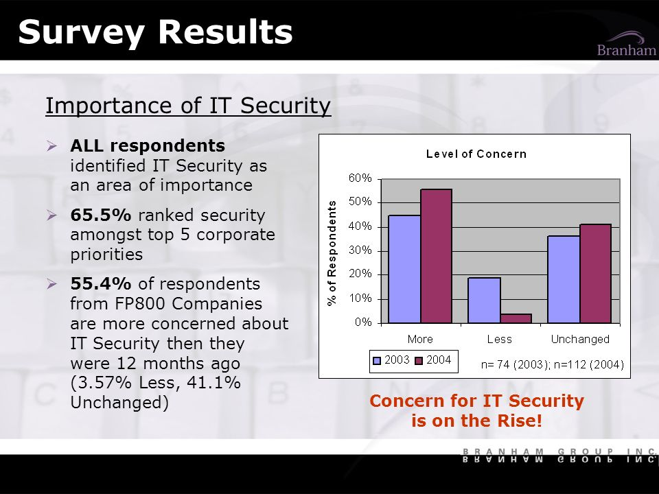 Concern for IT Security is on the Rise.