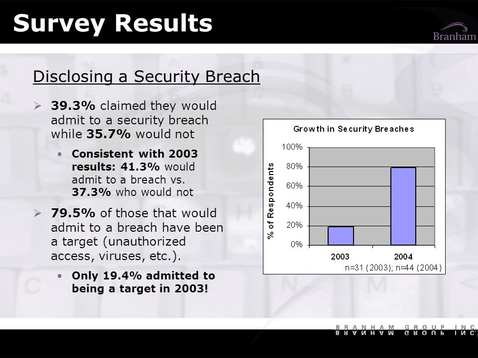 Survey Results Disclosing a Security Breach 39.3% claimed they would admit to a security breach while 35.7% would not Consistent with 2003 results: 41.3% would admit to a breach vs.