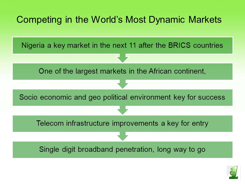 Single digit broadband penetration, long way to go Telecom infrastructure improvements a key for entry Socio economic and geo political environment key for success One of the largest markets in the African continent, Nigeria a key market in the next 11 after the BRICS countries Competing in the Worlds Most Dynamic Markets
