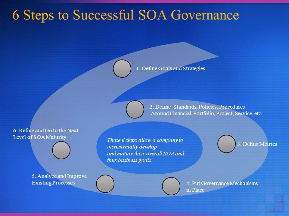 6 Steps to Successful SOA Governance 1. Define Goals and Strategies 3.
