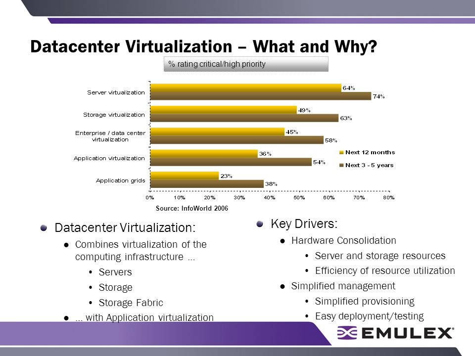 Datacenter Virtualization – What and Why.