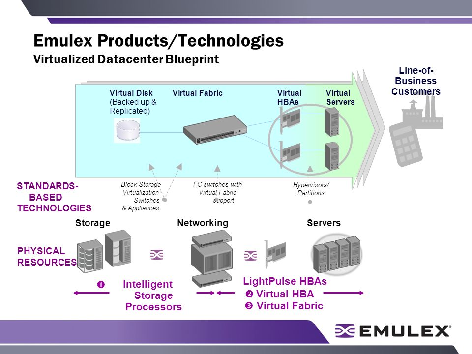 Emulex Products/Technologies Virtualized Datacenter Blueprint PHYSICAL RESOURCES ServersStorageNetworking STANDARDS- BASED TECHNOLOGIES FC switches with Virtual Fabric support Block Storage Virtualization Switches & Appliances Line-of- Business Customers Hypervisors/ Partitions Virtual Disk (Backed up & Replicated) Virtual FabricVirtual Servers Virtual HBAs Intelligent Storage Processors LightPulse HBAs Virtual HBA Virtual Fabric
