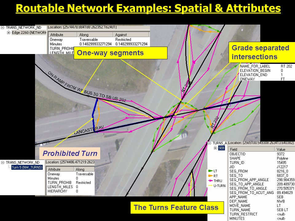 Prohibited Turn Routable Network Examples: Spatial & Attributes The Turns Feature Class One-way segments Grade separated intersections