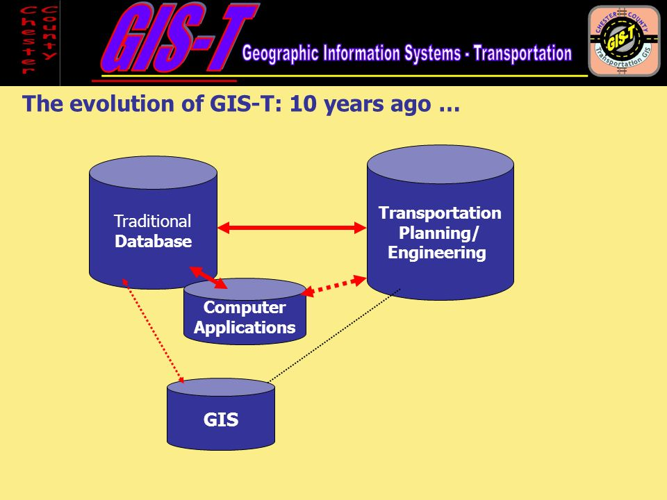 GIS Transportation Planning/ Engineering Traditional Database Computer Applications The evolution of GIS-T: 10 years ago …