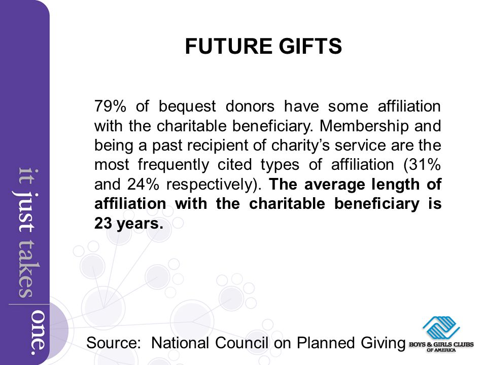 FUTURE GIFTS 79% of bequest donors have some affiliation with the charitable beneficiary.
