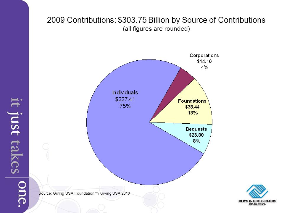 2009 Contributions: $303.75 Billion by Source of Contributions (all figures are rounded) Source: Giving USA Foundation/ Giving USA 2010