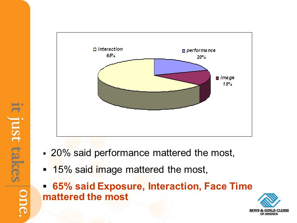 20% said performance mattered the most, 15% said image mattered the most, 65% said Exposure, Interaction, Face Time mattered the most
