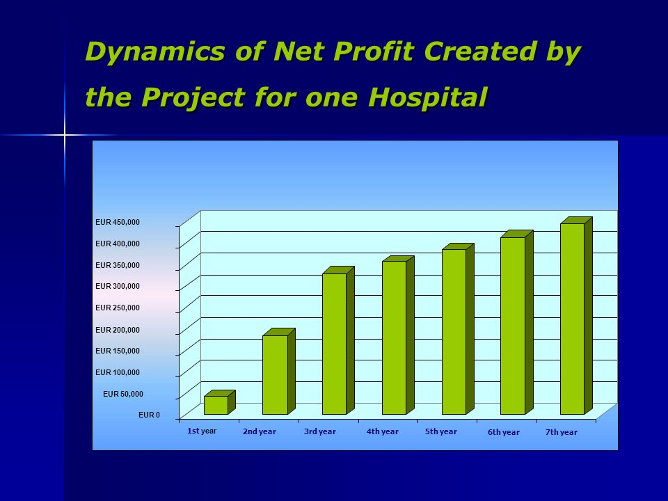 Dynamics of Net Profit Created by the Project for one Hospital 4th year5th year 6th year7th year