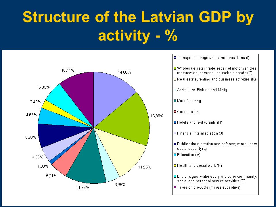 Structure of the Latvian GDP by activity - %