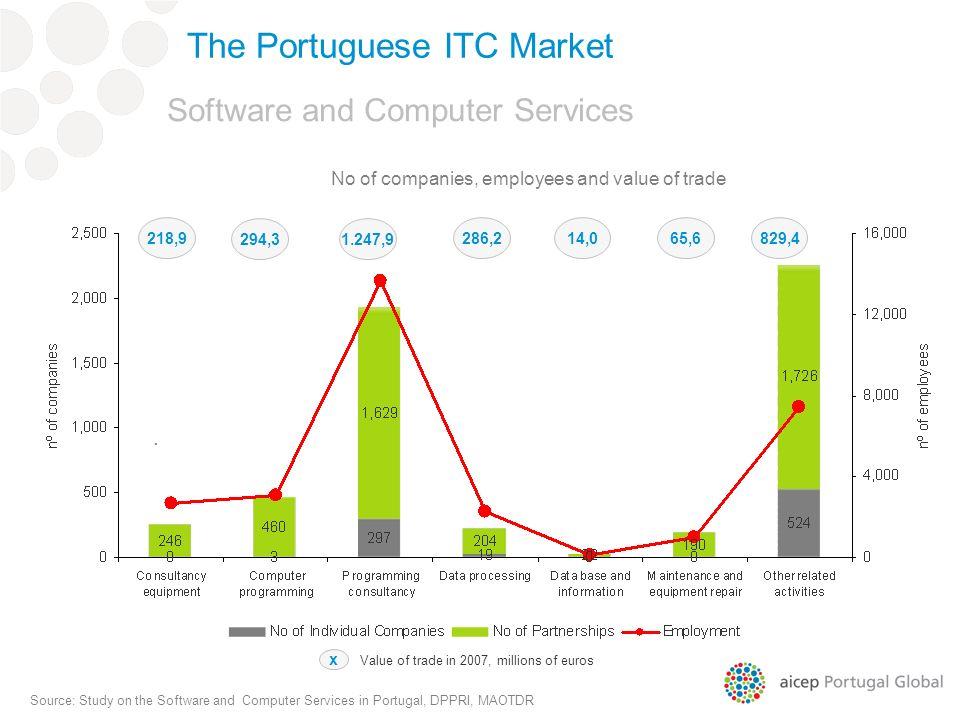 . Living Labs in Portugal Source: Study on the Software and Computer Services in Portugal, DPPRI, MAOTDR Software and Computer Services 218,9 294,3 286,214,065,6829, ,9 x Value of trade in 2007, millions of euros No of companies, employees and value of trade