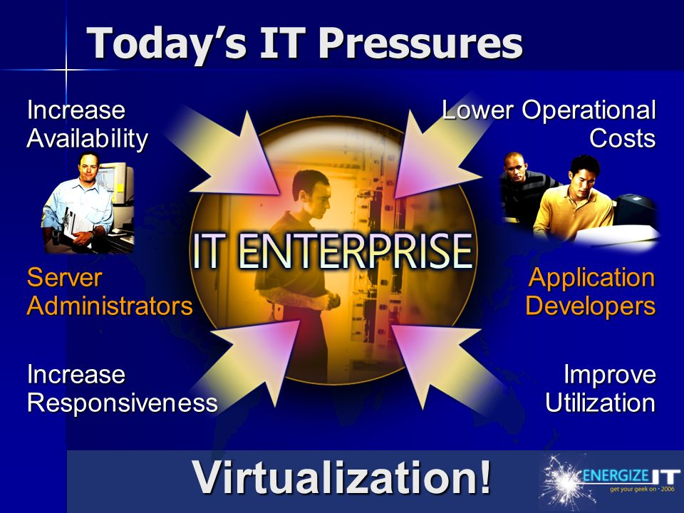 Improve Utilization Increase Responsiveness Lower Operational Costs Increase Availability Server Administrators Application Developers Todays IT Pressures Virtualization!