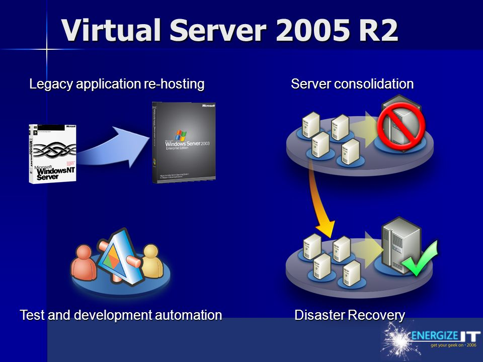 Virtual Server 2005 R2 Legacy application re-hosting Test and development automation Server consolidation Disaster Recovery