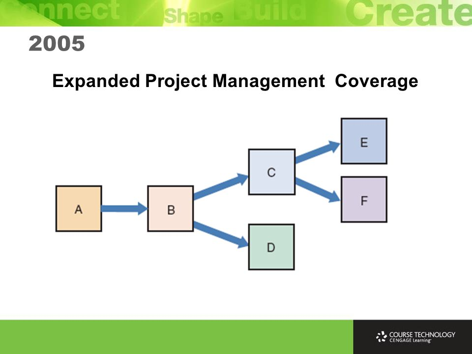 Expanded Project Management Coverage 2005