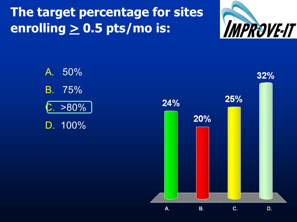 The target percentage for sites enrolling > 0.5 pts/mo is: A.