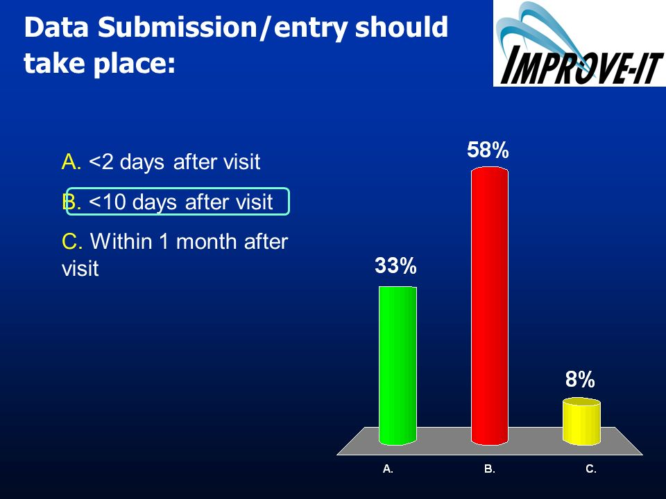 Data Submission/entry should take place: A. A. <2 days after visit B.