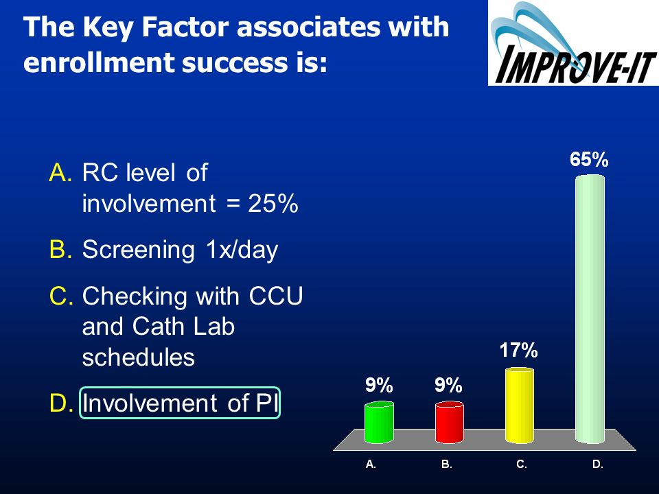 The Key Factor associates with enrollment success is: A.