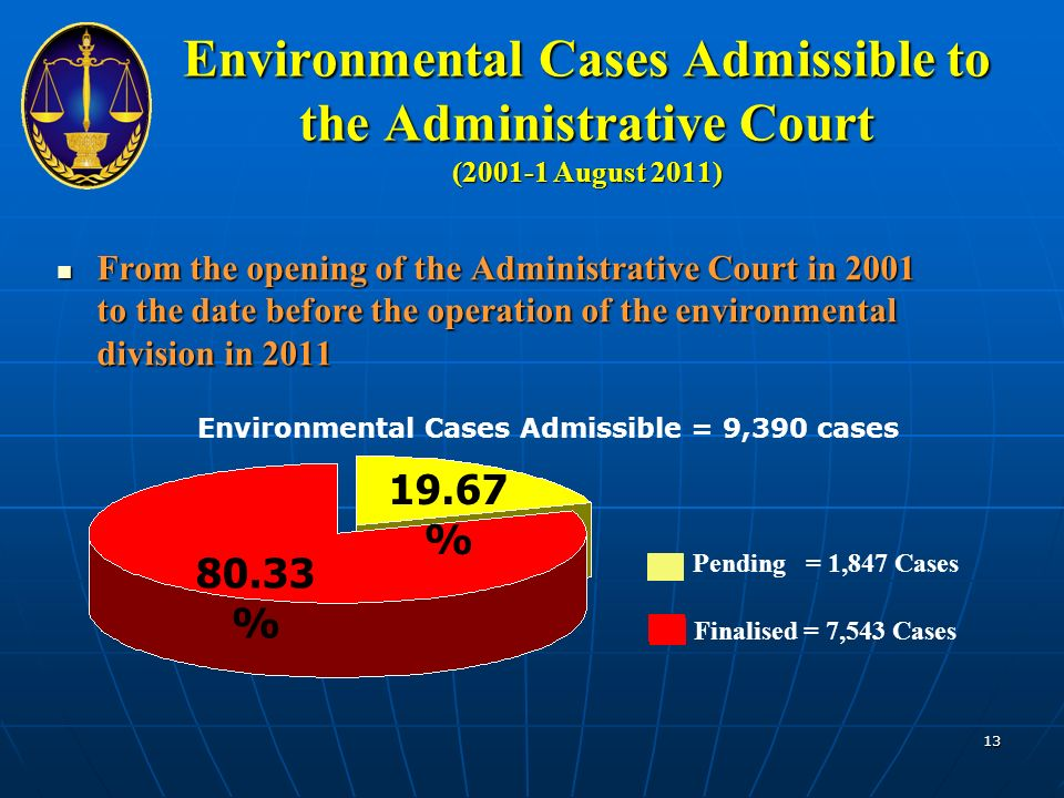 Environmental Cases Admissible to the Administrative Court (2001-1 August 2011) From the opening of the Administrative Court in 2001 to the date before the operation of the environmental division in 2011 From the opening of the Administrative Court in 2001 to the date before the operation of the environmental division in 2011 Pending = 1,847 Cases Finalised = 7,543 Cases 19.67 % 80.33 % Environmental Cases Admissible = 9,390 cases 13