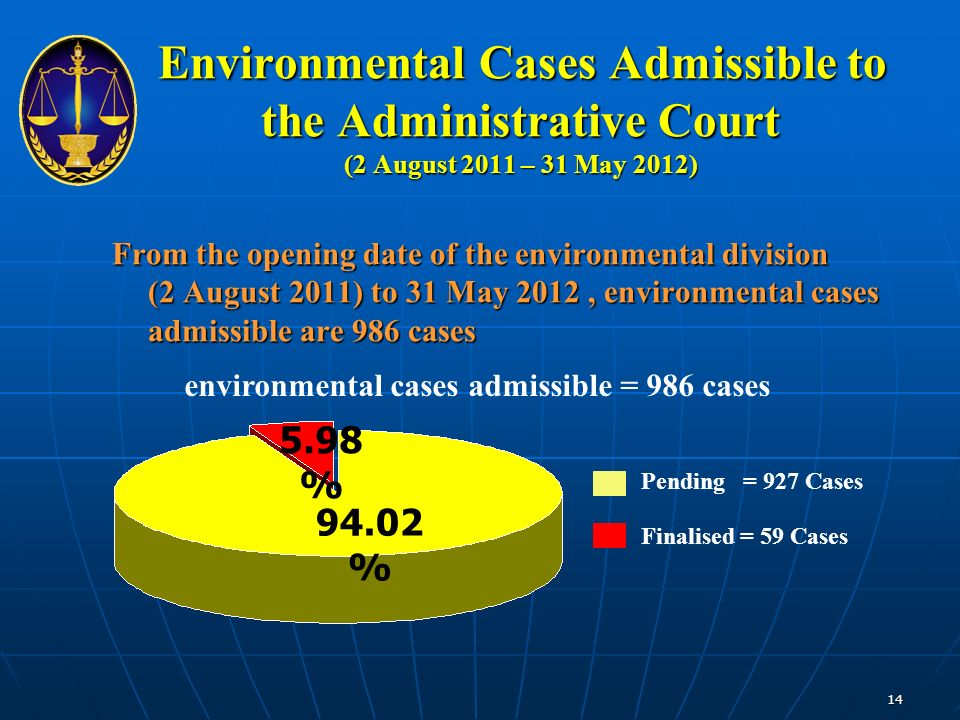 Environmental Cases Admissible to the Administrative Court (2 August 2011 – 31 May 2012) Environmental Cases Admissible to the Administrative Court (2 August 2011 – 31 May 2012) From the opening date of the environmental division (2 August 2011) to 31 May 2012, environmental cases admissible are 986 cases 5.98 % 94.02 % Pending = 927 Cases Finalised = 59 Cases environmental cases admissible = 986 cases 14