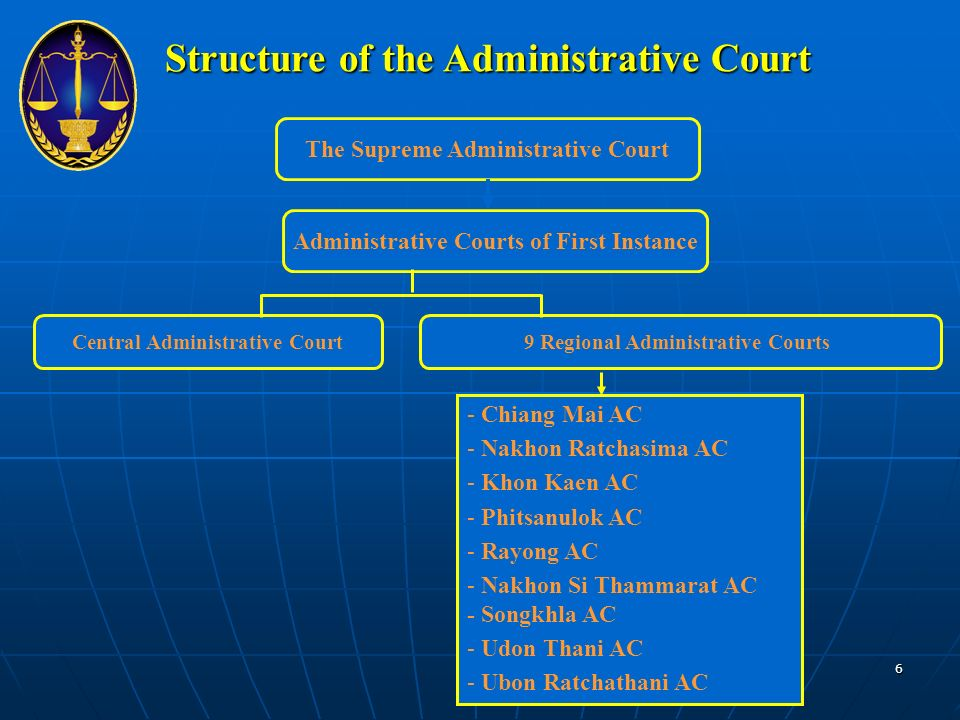 Structure of the Administrative Court The Supreme Administrative Court Administrative Courts of First Instance Central Administrative Court9 Regional Administrative Courts - Chiang Mai AC - Nakhon Ratchasima AC - Khon Kaen AC - Phitsanulok AC - Rayong AC - Nakhon Si Thammarat AC - Songkhla AC - Udon Thani AC - Ubon Ratchathani AC 6