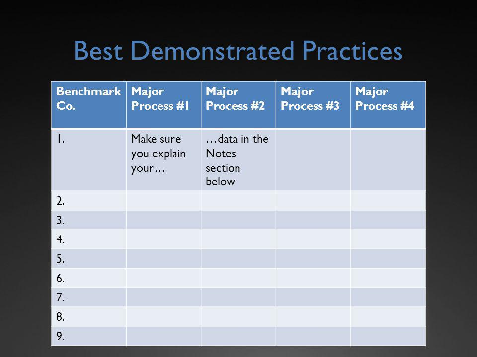 Best Demonstrated Practices Benchmark Co.