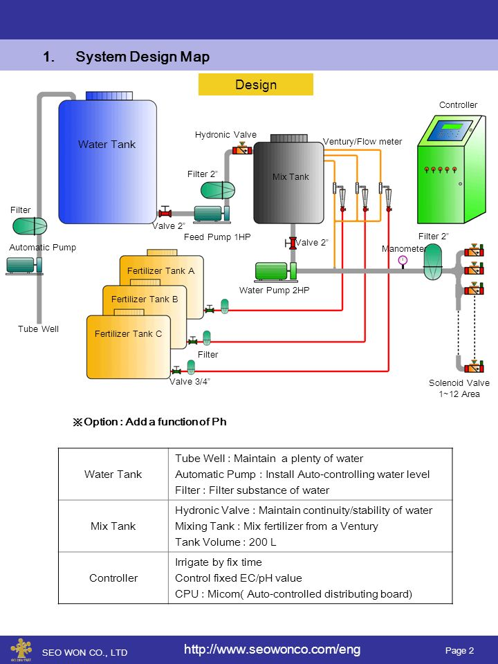 Page 2 1.System Design Map Water Tank Fertilizer Tank A Fertilizer Tank B Fertilizer Tank C Filter Automatic Pump Tube Well Valve 2 Feed Pump 1HP Filter 2 Mix Tank Hydronic Valve Controller Water Pump 2HP Valve 2 Ventury/Flow meter Manometer Filter 2 Filter Valve 3/4 Solenoid Valve 1~12 Area Design Water Tank Tube Well : Maintain a plenty of water Automatic Pump : Install Auto-controlling water level Filter : Filter substance of water Mix Tank Hydronic Valve : Maintain continuity/stability of water Mixing Tank : Mix fertilizer from a Ventury Tank Volume : 200 L Controller Irrigate by fix time Control fixed EC/pH value CPU : Micom( Auto-controlled distributing board) Option : Add a function of Ph SEO WON CO., LTD http://www.seowonco.com/eng