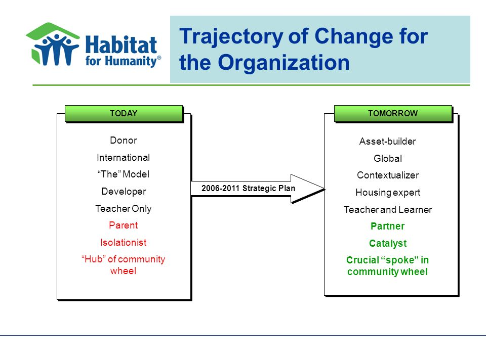 Trajectory of Change for the Organization TODAY Donor International The Model Developer Teacher Only Parent Isolationist Hub of community wheel TOMORROW Asset-builder Global Contextualizer Housing expert Teacher and Learner Partner Catalyst Crucial spoke in community wheel Strategic Plan