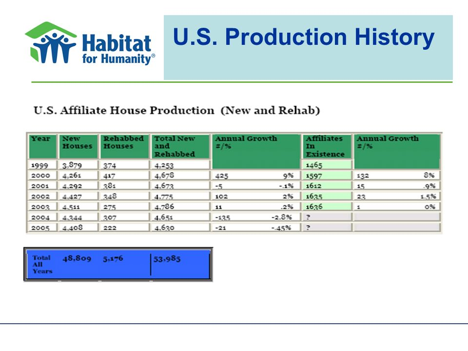U.S. Production History