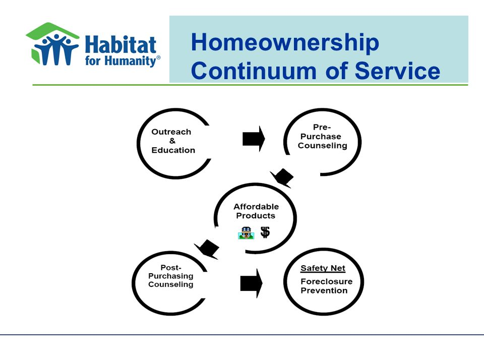 Homeownership Continuum of Service