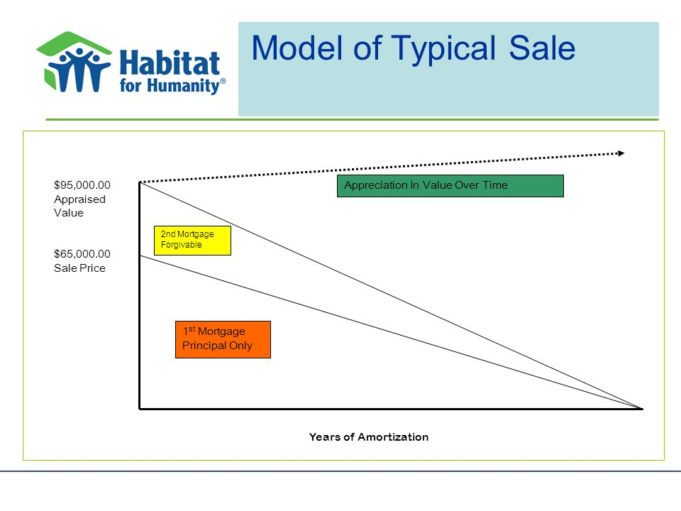 Model of Typical Sale Appreciation In Value Over Time $65, Sale Price $95, Appraised Value 1 st Mortgage Principal Only 2nd Mortgage Forgivable Years of Amortization