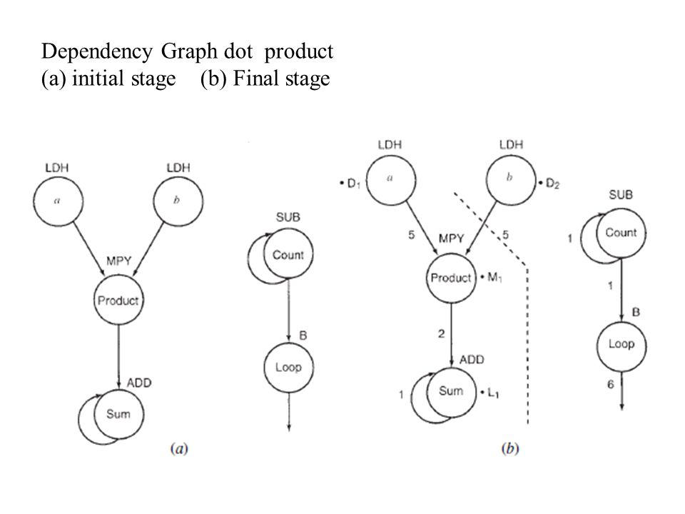 Dependency Graph dot product (a) initial stage (b) Final stage
